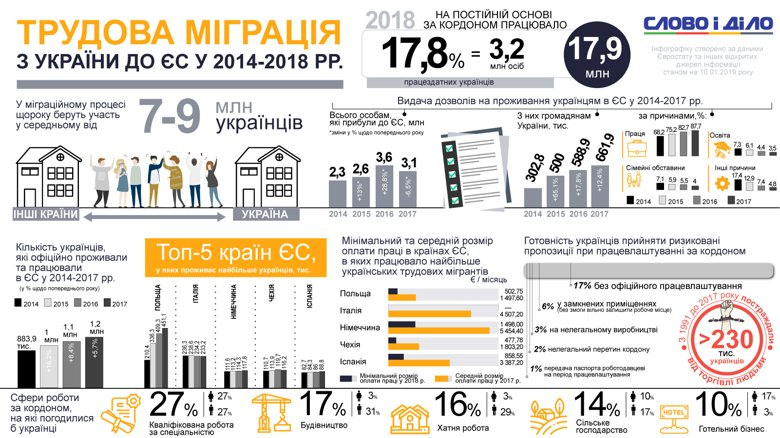 Сколько украинцев ездили работать за границу за последние 4 года