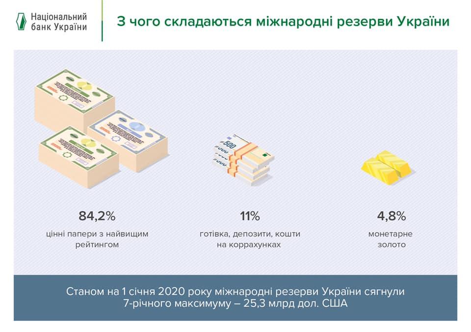 Монетарное золото составляет 5% всего резерва