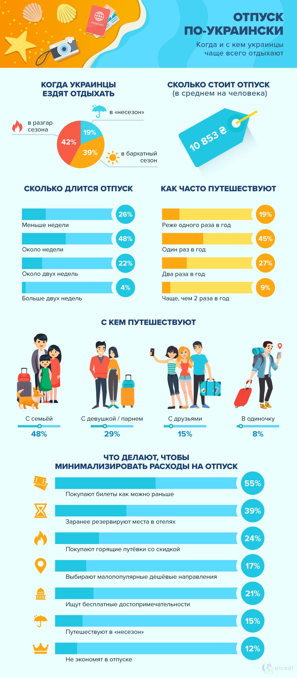 Когда и с кем украинцы чаще всего отдыхают