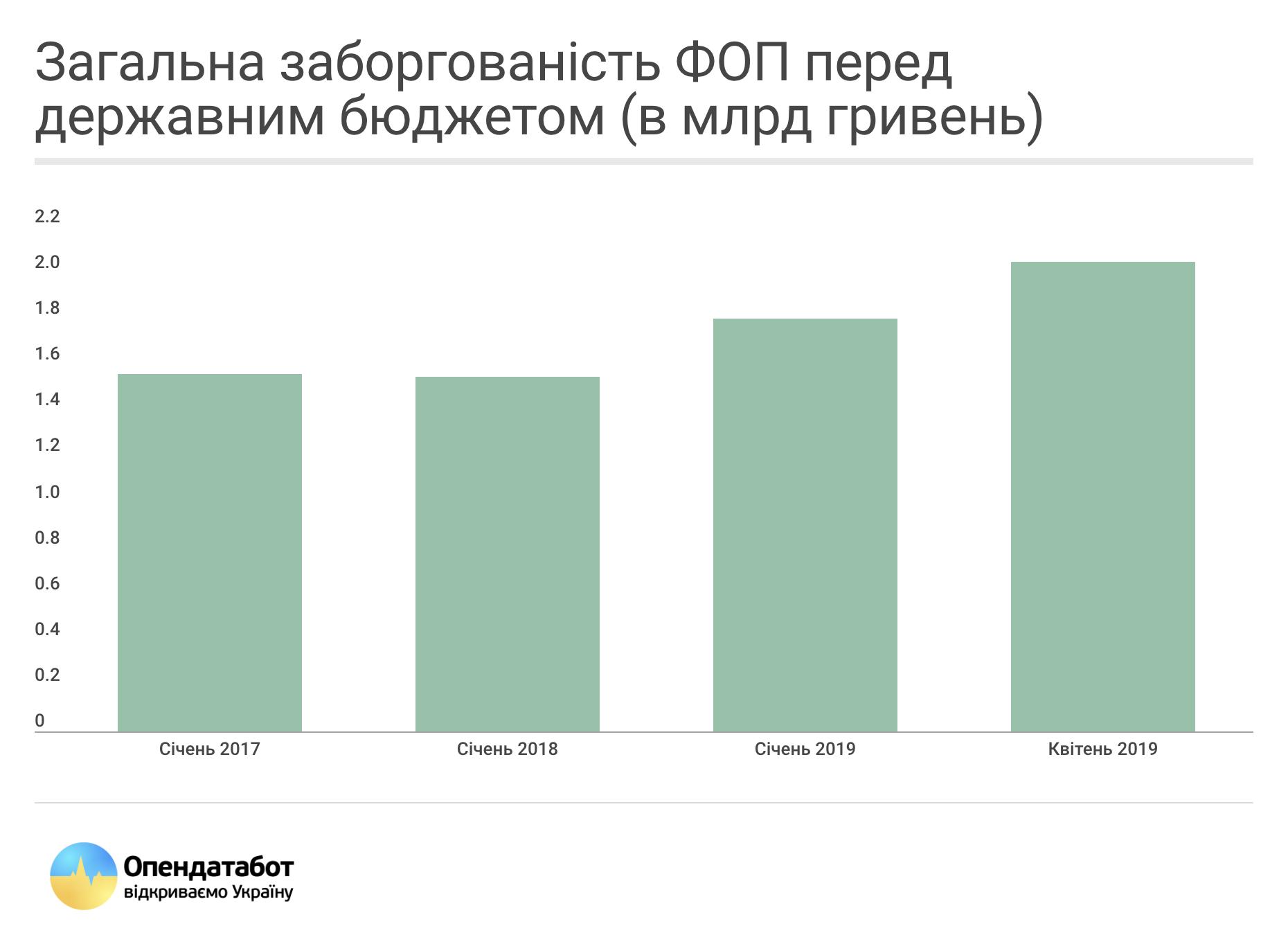 Общий долг ФЛП перед госбюджетом