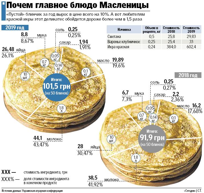 В этом году стоимость 50 блинов перевалила за 100 грн