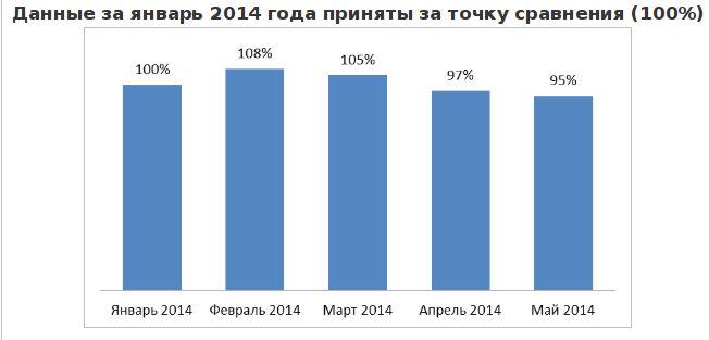 Динамика количества вакансий, размещенных на портале rabota.ua за 2014 год