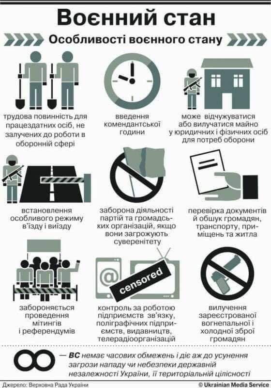 Законы военного положения для простых украинцев