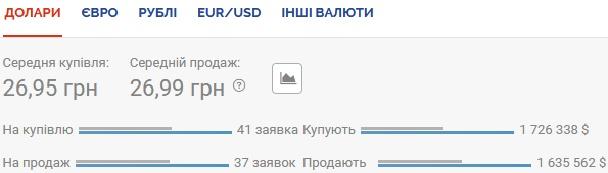 Нацбанк установил официальный курс валют на 10 июля