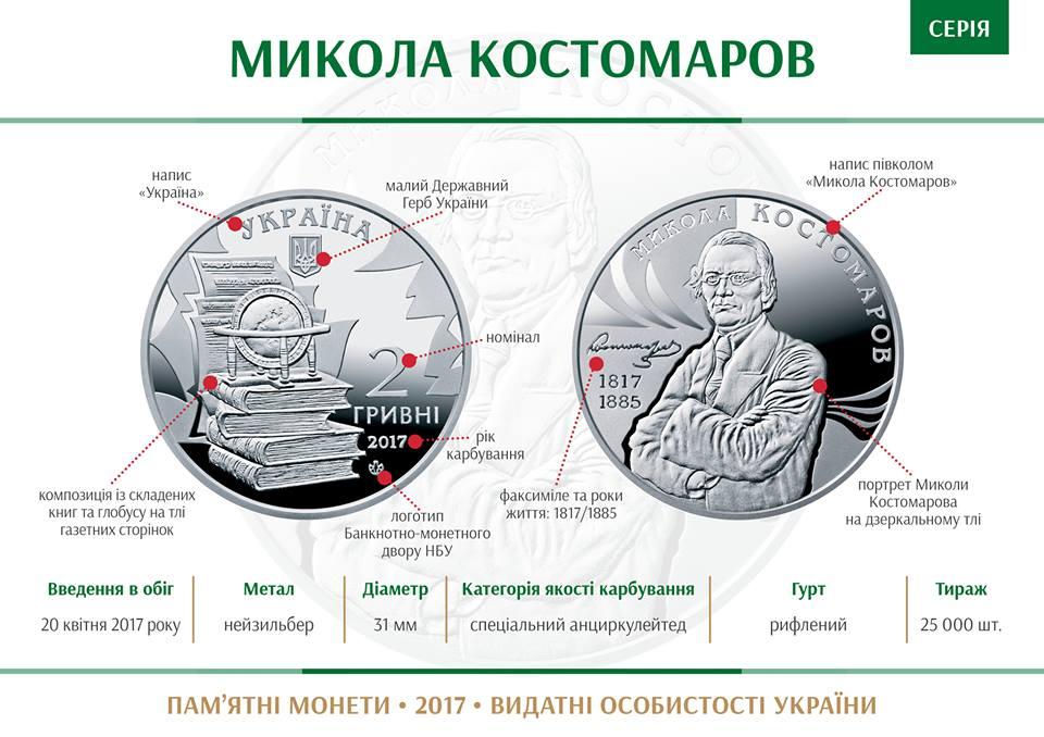 Монета Микола Костомаров
