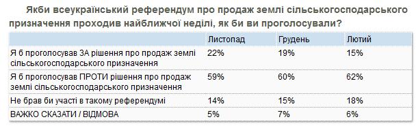 Лишь 15% украинцев поддержали бы инициативу.