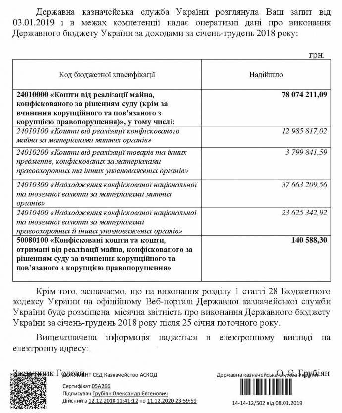 За другие преступления, не связанные с коррупцией, конфисковали 78 миллионов гривен