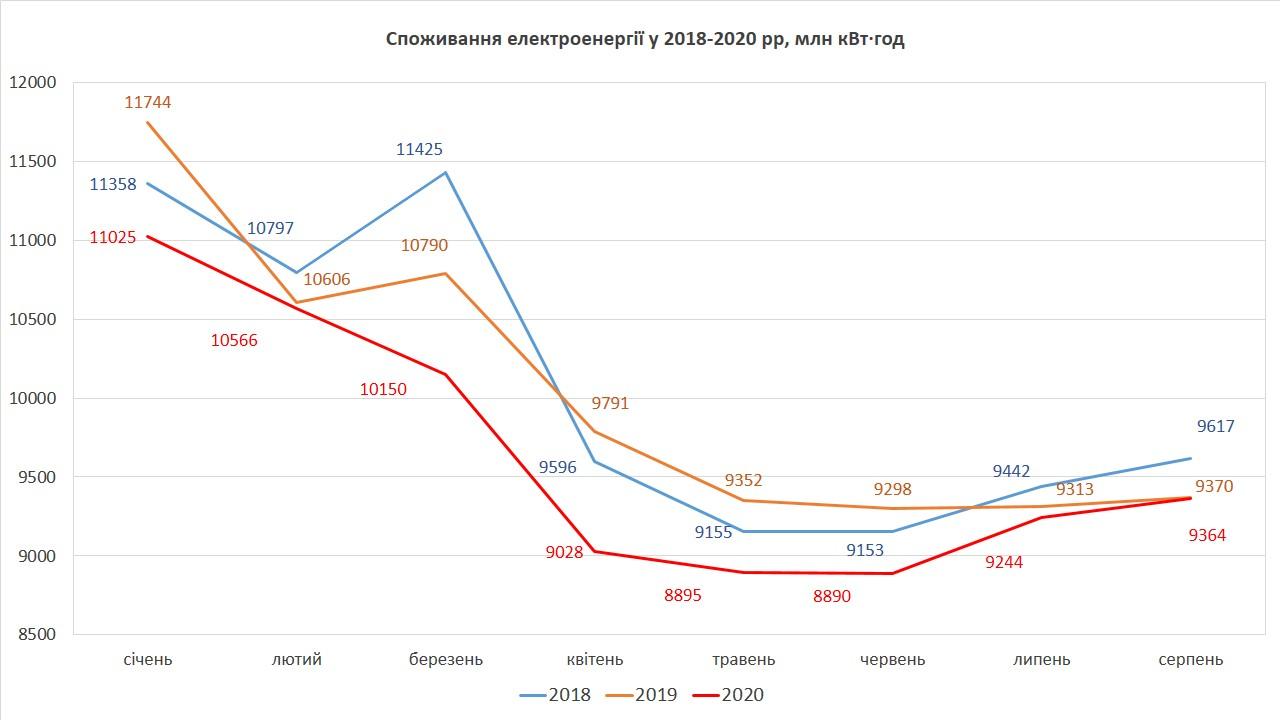 Потребление электроэнергии в Украине почти вышло на докарантинный уровень