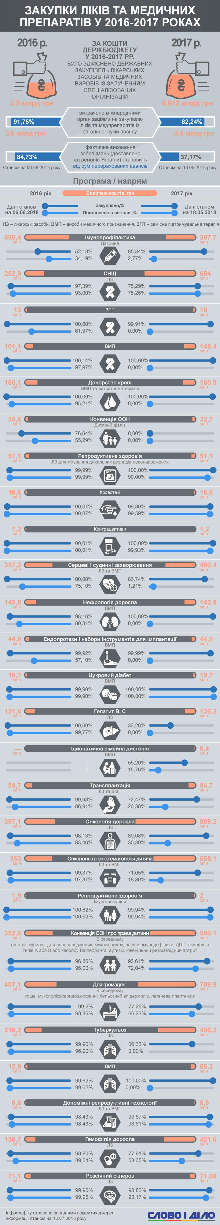 Как закупались лекарства в Украине в 2016-2017 годах