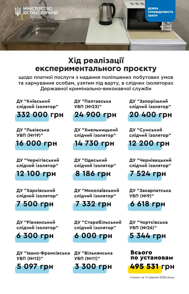 Платные камеры в СИЗО: в Минюсте похвастались заработанными средствами