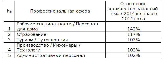 5 профессиональных сфер, где количество вакансий в мае 2014 года выросло больше всего по сравнению с январем 2014 года