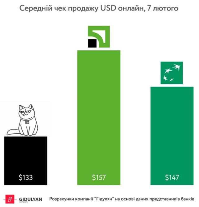 В ПриватБанке купили больше всего валюты