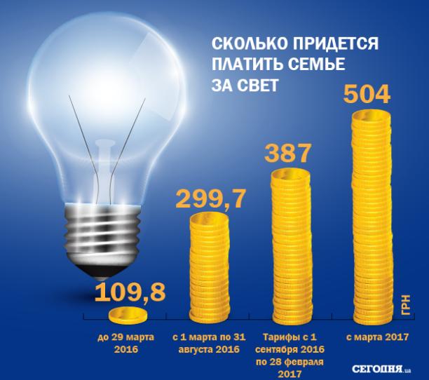 Тарифы наэлектроэнергию ссентября повысятся на25%