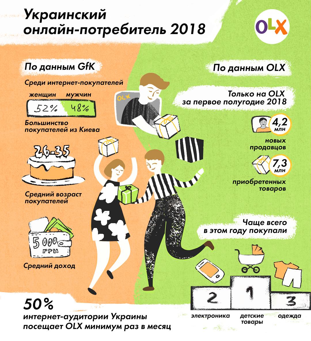 Как выглядит типичный украинский потребитель-2018