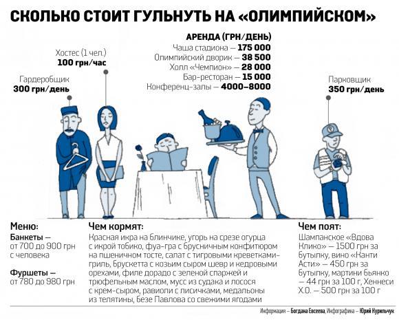 Почем отгулять свадьбу на Олимпийском стадионе в Киеве