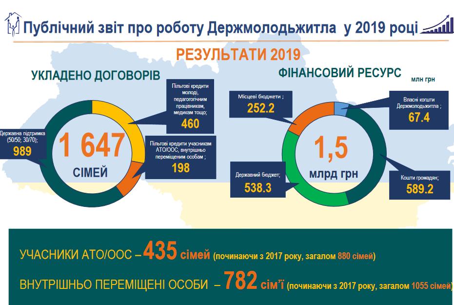 В течение 2019 года 1647 украинских семей заключили договора по программе