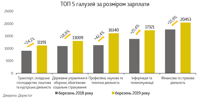 ТОП-5 сфер по размеру зарплаты