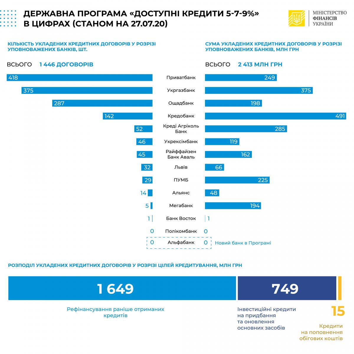 Украинцам уже выдали почти 2,5 млрд грн