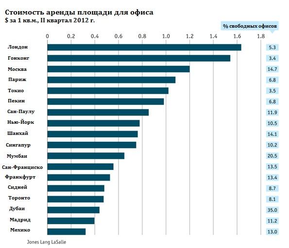 Сколько стоит арендовать офис в крупнейших городах мира