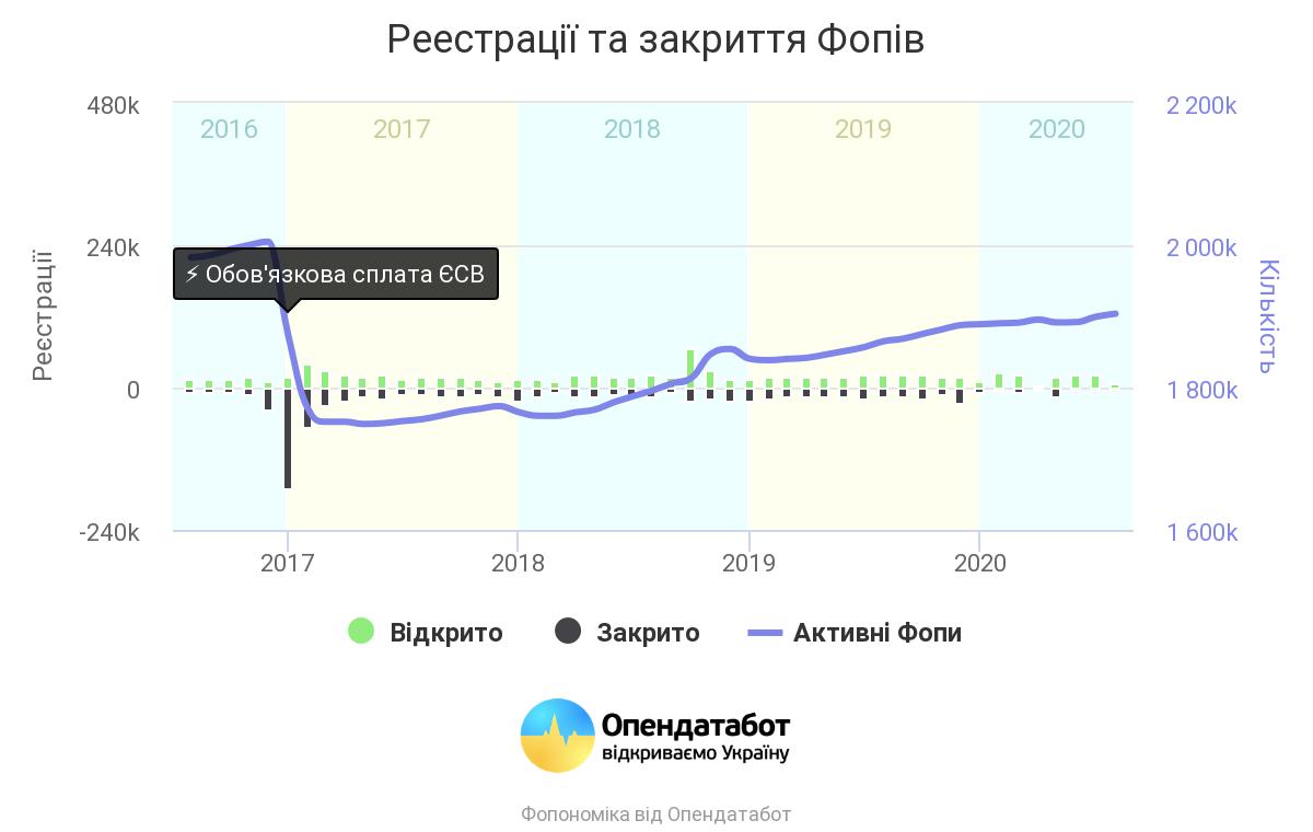 Малый бизнес приносит в бюджет Украины около $1 млрд в год - Статистика