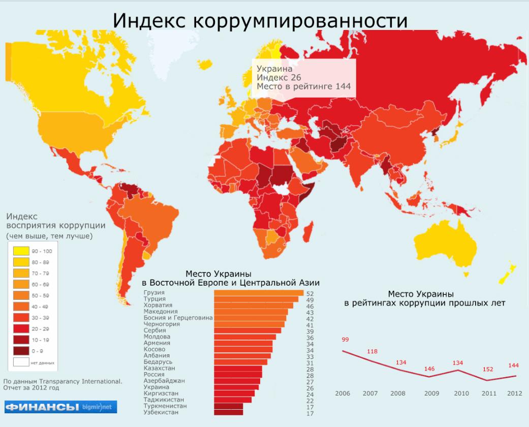 природе встречаются самые коррумпированные страны мира 2016 квартир Ульяновске: объявлений