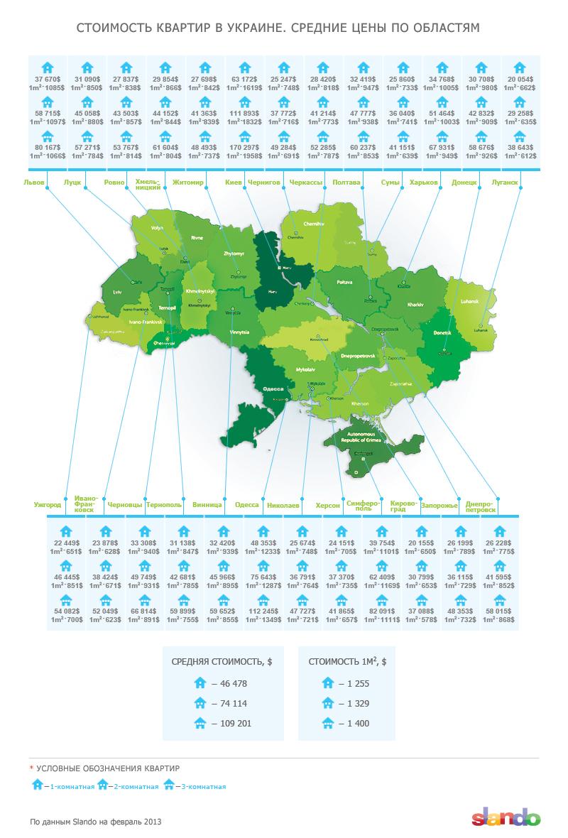 Стоимость квартир в разных регионах