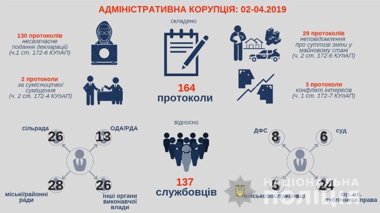 164 протокола выписано на 137 чиновников