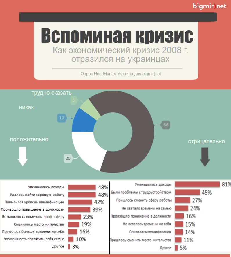 66% украинцев пострадали от кризиса