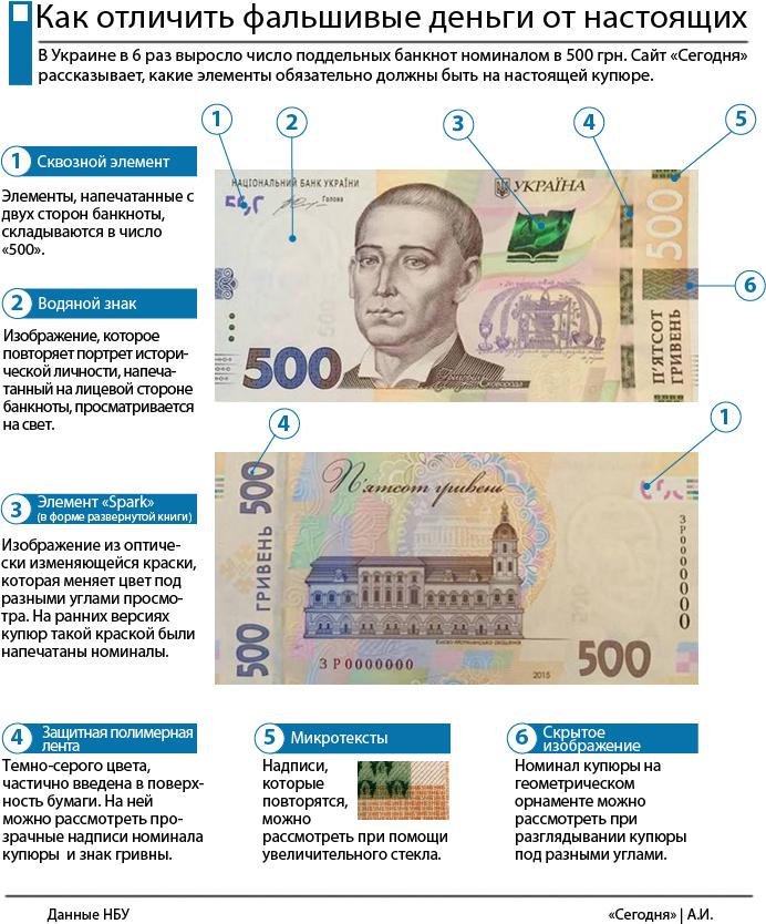 Как распознать фальшивые 500 гривен