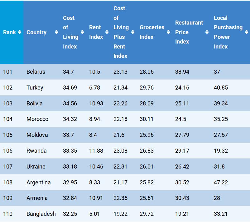 В Грузии жить дешевле, чем в Украине — эта страна заняла 123 место в списке