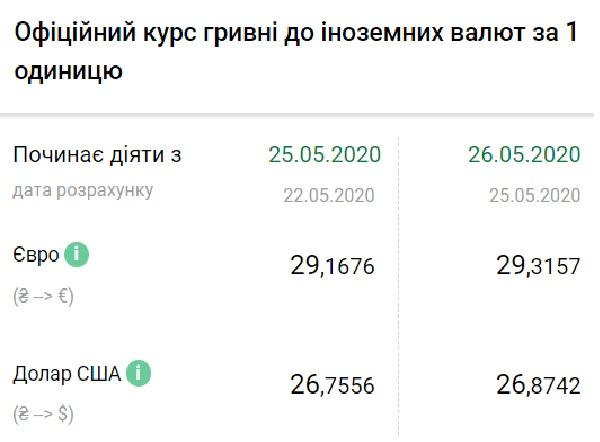 Нацбанк установил официальный курс валют на 26 мая