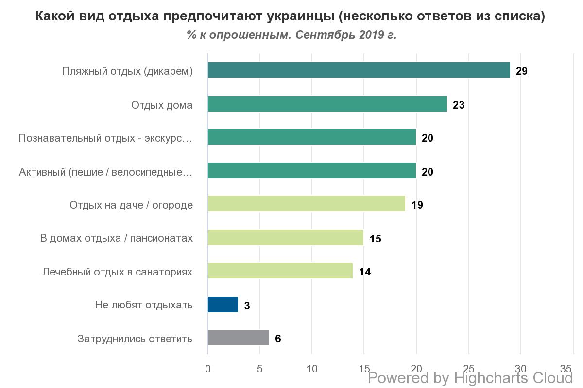 Какой отдых нравится украинцам