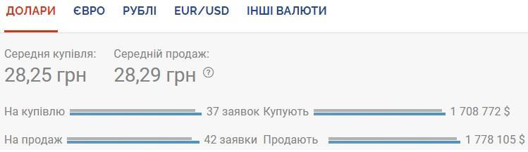 Курс валют на 25.09.2020: доллар вновь дорожает