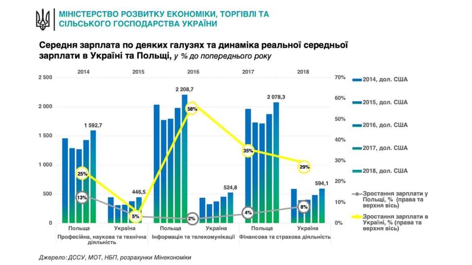 Cзарплата в Польше примерно в 3,5 раза больше, чем в Украине