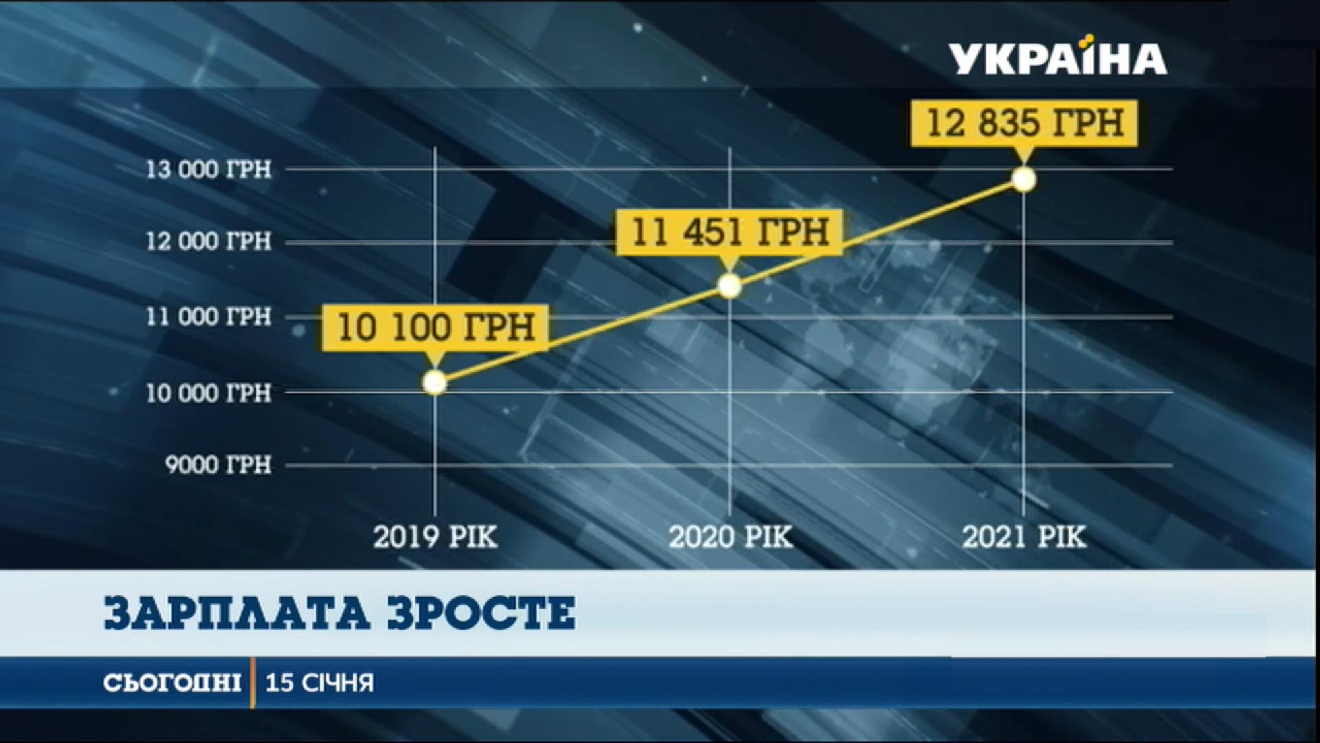 К 2021 году средняя зарплата в Украине должна достичь 12 835 грн