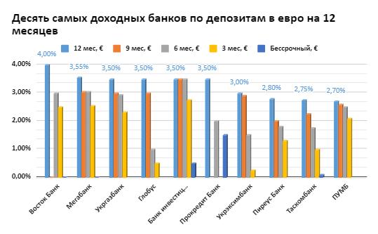 Десять самых доходных банков по депозитам в евро