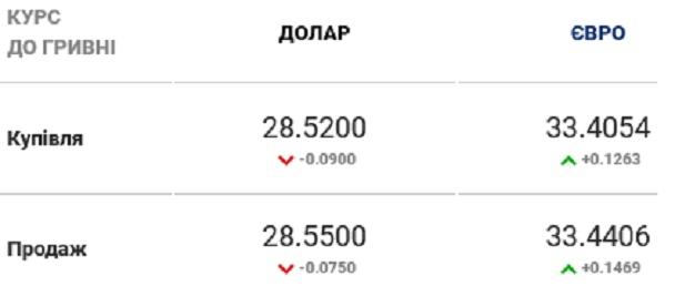 Регулятор установил официальный курс валют на среду, 4 ноября