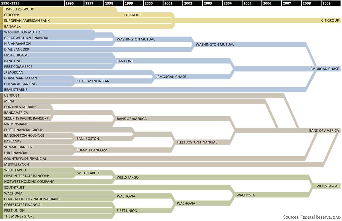 Монополизация американских банков