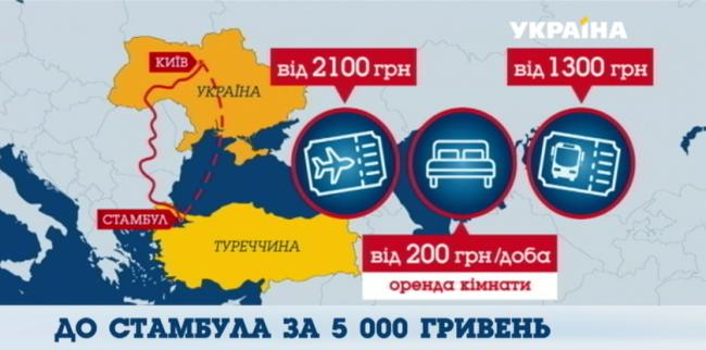 Сколько придется потратить на проезд и проживание в Турции