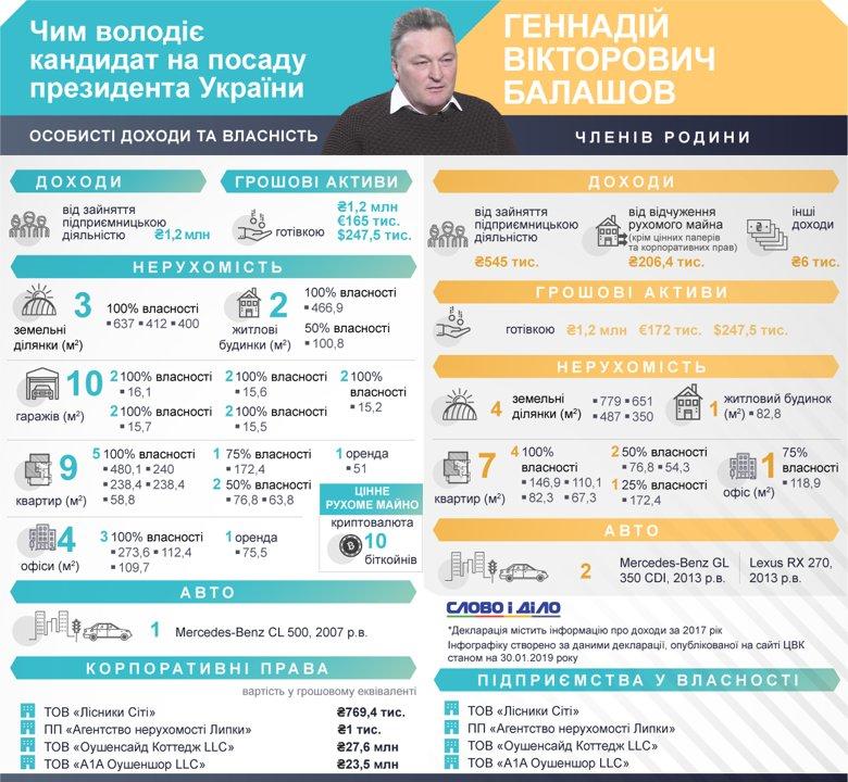 Кандидат в президенты обладает 3 земельными участками в Киеве, там же у него есть 9 квартир