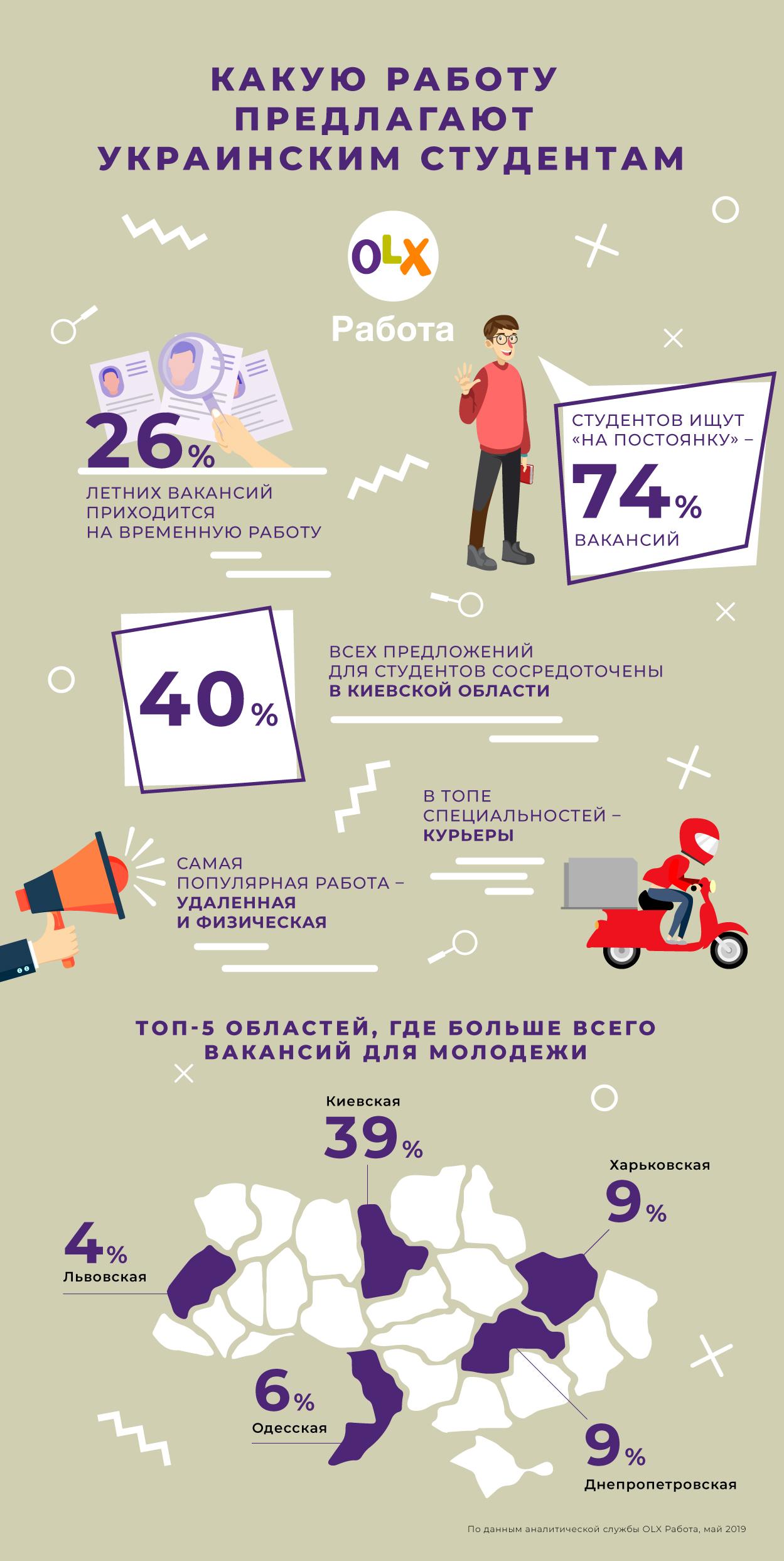 Какую работу предлагают украинским студентам