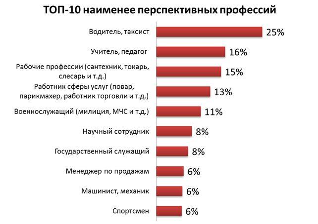 Судя по настроениям украинцев, скоро у нас не останется таксистов, учителей и рабочих