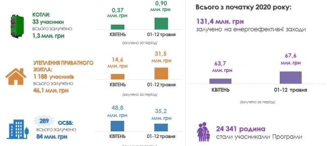С начала года украинцы получили 130 миллионов гривен