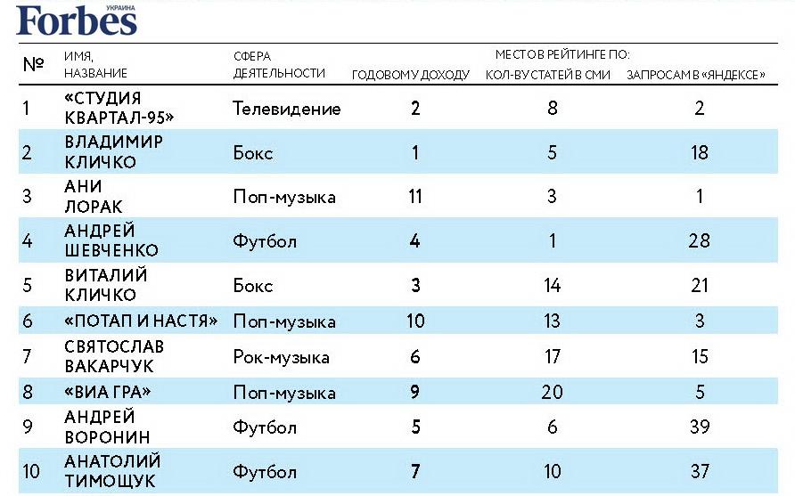 ТОП-10 самых дорогих и популярных знаменитостей Украины