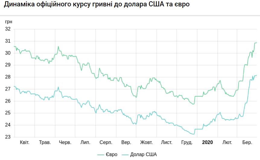 Динамика официального курса валют к гривне на 30 марта в 2020 году