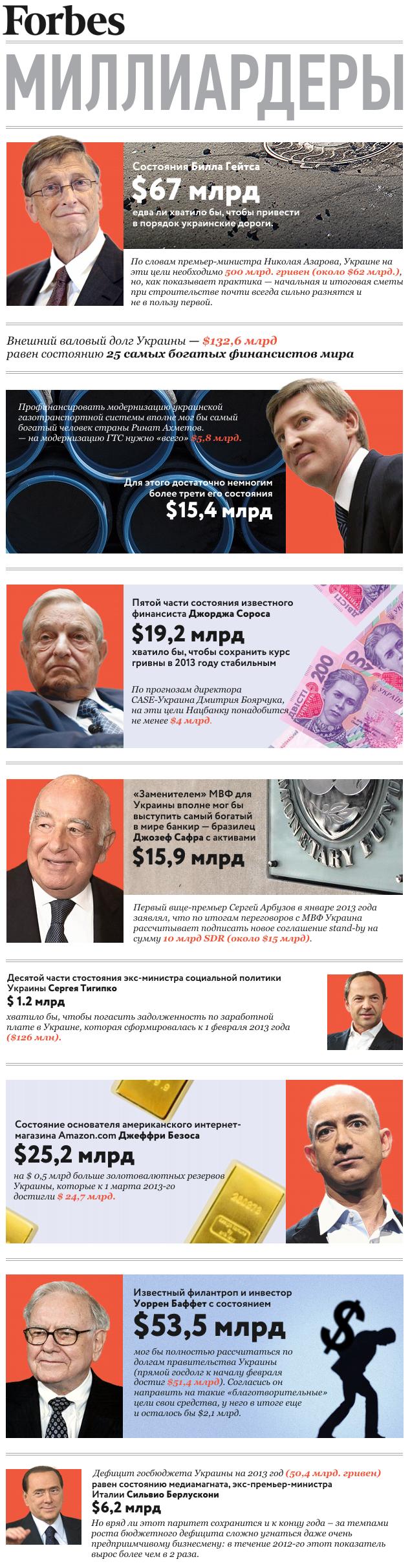 Экономика Украины сквозь призму рейтинга миллиардеров Forbes
