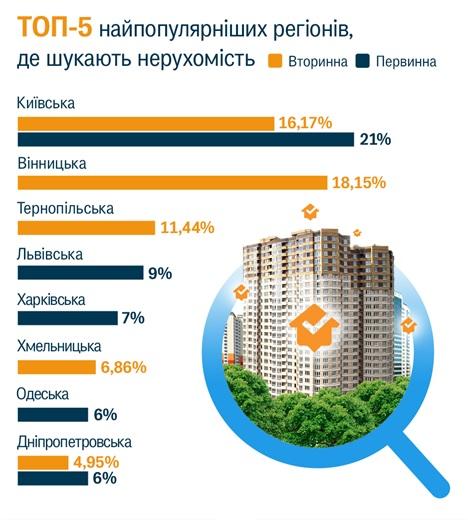 В каких областях чаще всего искали квартиры в 2018 году