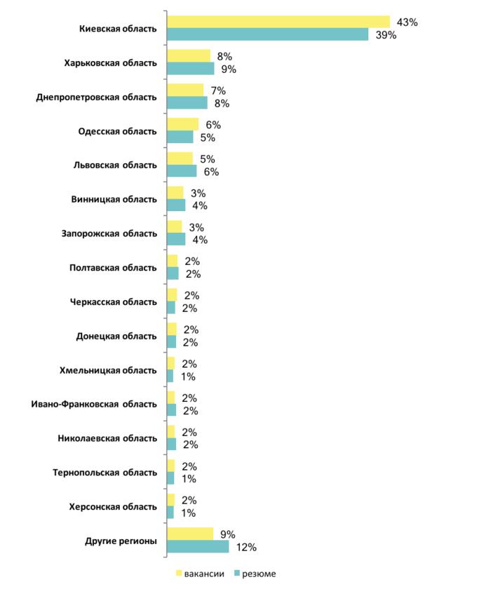 В каких регионах больше всего вакансий