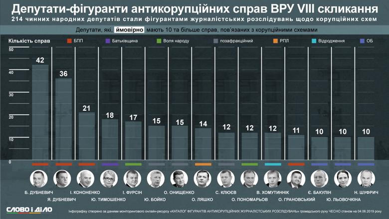 Депутаты-фигуранты антикоррупционных расследований журналистов