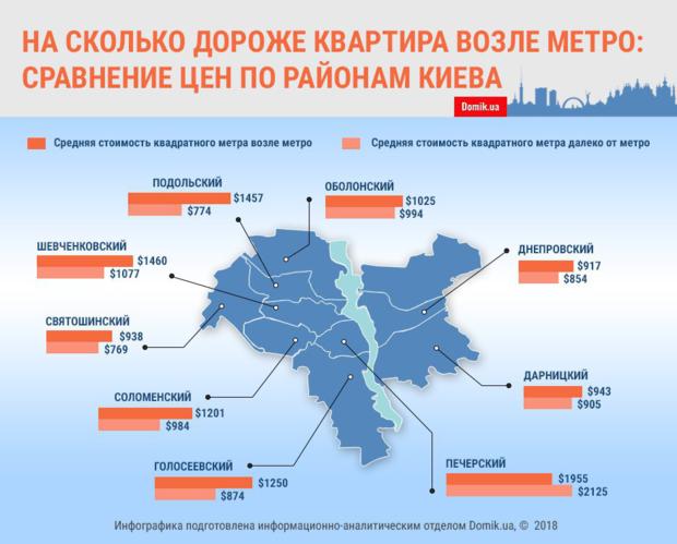 Как отличается стоимость квадратного метра жилья Киева в зависимости от близости к метро